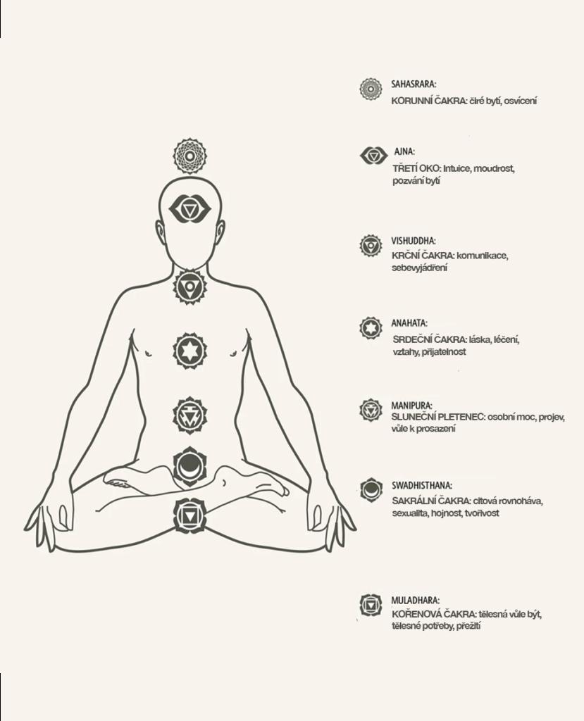Léčivý bylinný olej Kutus Kutus aktivuje energii Čchi neboli Prana, která proudí v lidském těle v čakrách. Čakry: Kořenová čakra, Sakrální čakra, Sluneční pletenec, Srdeční čakra, krční čakra, třetí oko, korunní čakra. Medicína Jamu z Indonésie.